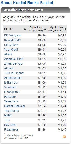 güncel konut kredisi oranları