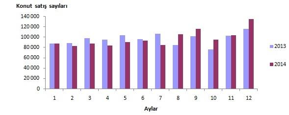 konut satış rakamları aralık 2014