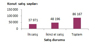 tüik ocak ayı konut satış istatistikleri