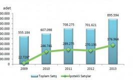 Türkiye 2013 - 2014 Konut Satış Rakamları
