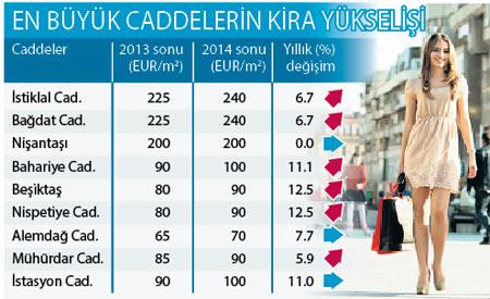 istanbul cadde emlak fiyatları