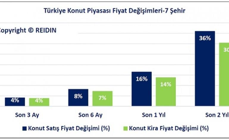 REİDİN Türkiye Konut Piyasası Eylül Raporu