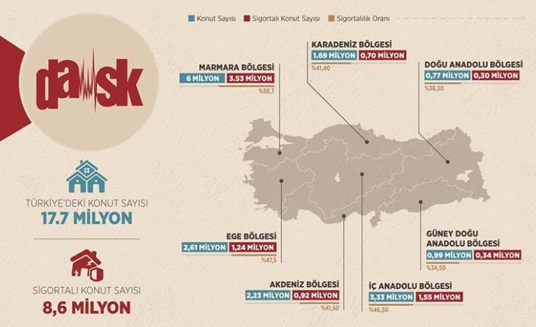 Türkiye'deki konutların yarıya yakını depreme karşı sigortalı
