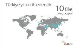 2019 yılı ilk çeyreğinde yabancıların Türkiye'deki  gayrimenkul yatırımları 2,4 milyon metrekareyi aştı
